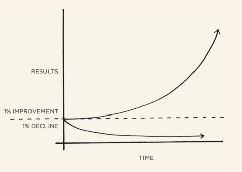 اثر عادتهای کوچک و ترکیبشان در گذر زمان